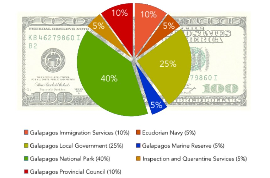 Galapagos Graphics: Visitor tax distribution (2011 data) © GCT
