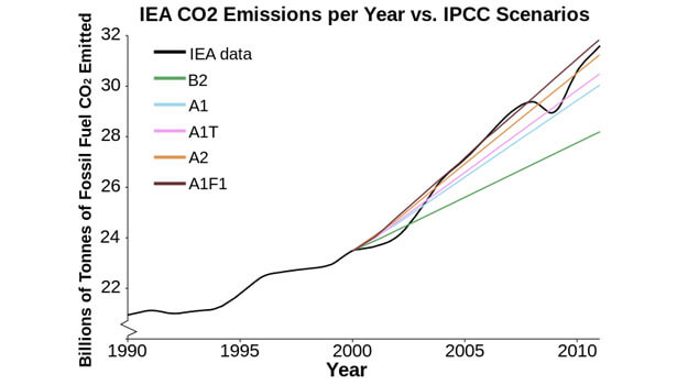 Galapagos Graphics: IPCC CO2 emission predictions © Dana Nuccitelli