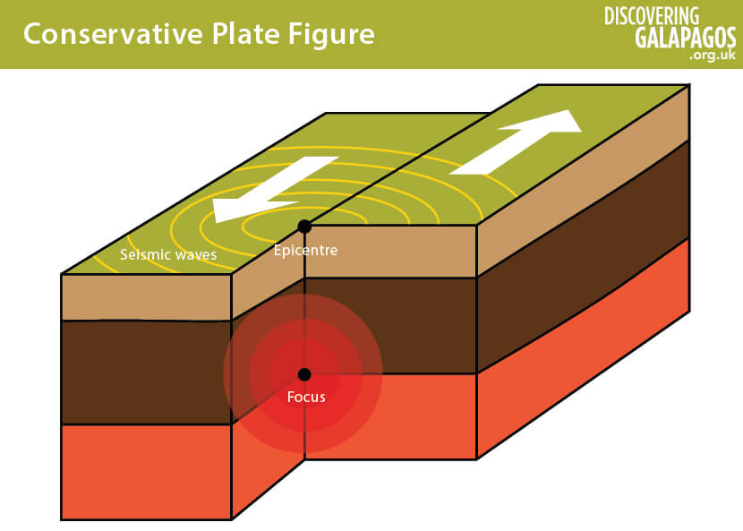 Galapagos Graphics: Conservative plate boundary © Lisa Brown