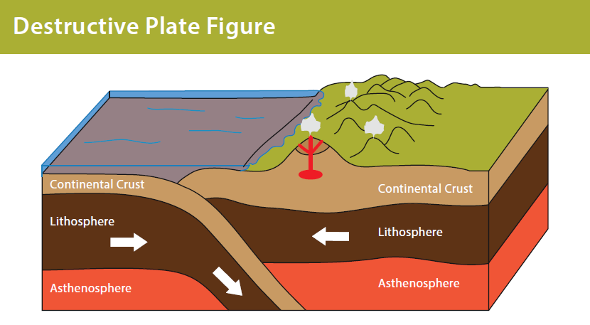 Galapagos Graphics: Destructive plate boundary © Lisa Brown