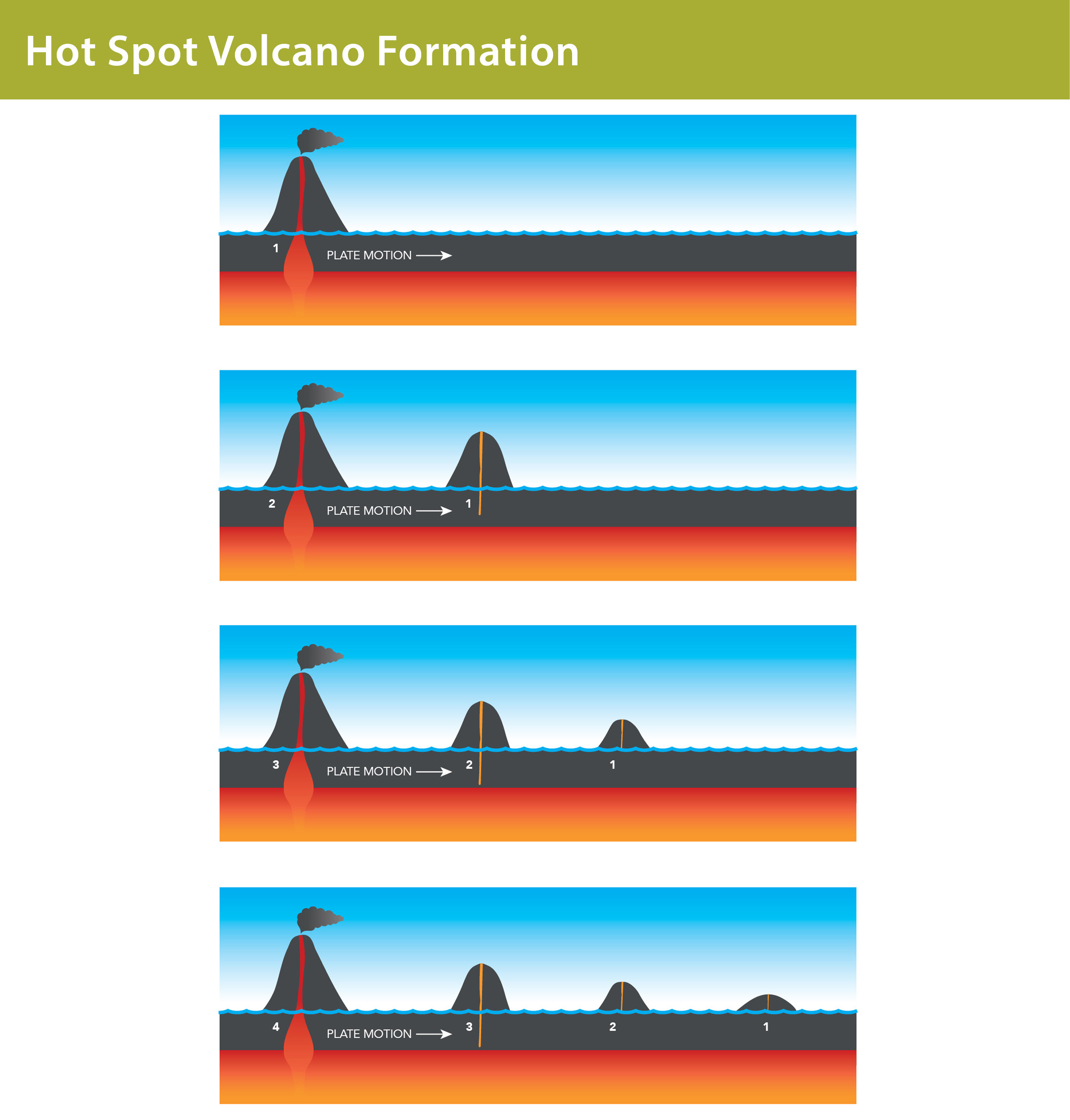 Galapagos Graphics: A diagram to show hot spot volcano formation © Lisa Brown