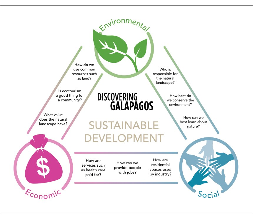 Galapagos Graphics: Diagram to show the relationship between the environment, economy and society © GCT